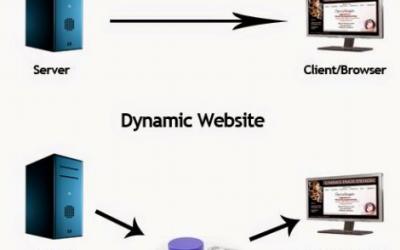 Hosting a Static Website using S3