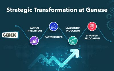 Genese on a strategic trajectory – Raises Investment and onboards veteran CEO